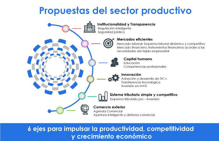 CIP propone trabajar en 6 ejes para impulsar la competitividad