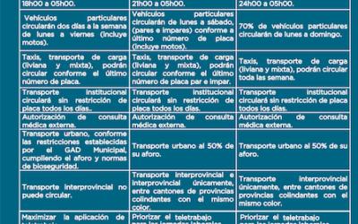 Parámetros de semaforización vigentes a partir de junio