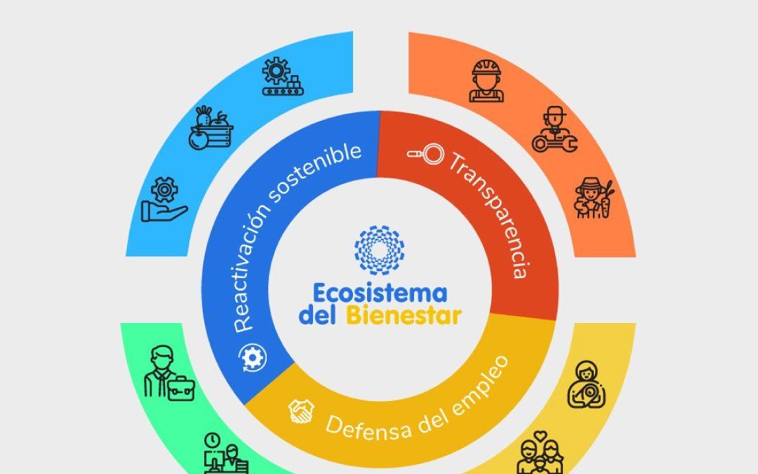 CIP lanza estrategia del Ecosistema del Bienestar para la reactivación productiva