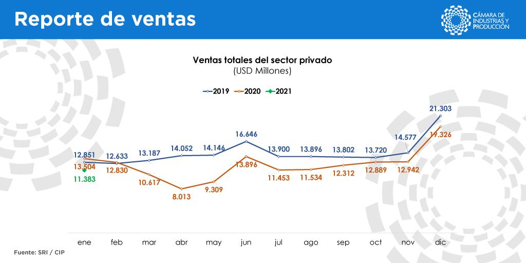 Las ventas del sector privado registran 11 meses de caída